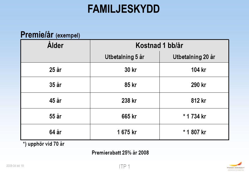 ITP 1 2008-04 sid 18 FAMILJESKYDD *) upphör vid 70 år * 1 807 kr1 675 kr64 år * 1 734 kr665 kr55 år 812 kr238 kr45 år 290 kr85 kr35 år 104 kr30 kr25 år Utbetalning 20 årUtbetalning 5 år Kostnad 1 bb/år Ålder Premie/år (exempel) Premierabatt 25% år 2008