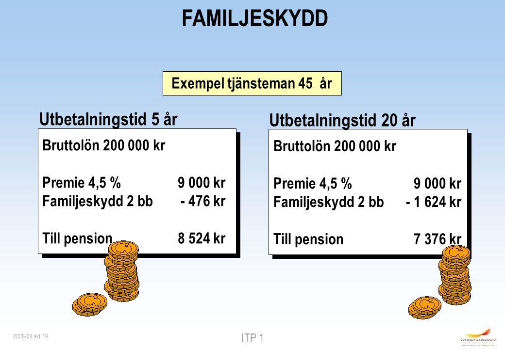 ITP 1 2008-04 sid 19 FAMILJESKYDD Bruttolön 200 000 kr Premie 4,5 %9 000 kr Familjeskydd 2 bb- 476 kr Till pension8 524 kr Bruttolön 200 000 kr Premie 4,5 %9 000 kr Familjeskydd 2 bb- 476 kr Till pension8 524 kr Exempel tjänsteman 45 år Bruttolön 200 000 kr Premie 4,5 %9 000 kr Familjeskydd 2 bb- 1 624 kr Till pension7 376 kr Bruttolön 200 000 kr Premie 4,5 %9 000 kr Familjeskydd 2 bb- 1 624 kr Till pension7 376 kr Utbetalningstid 5 år Utbetalningstid 20 år