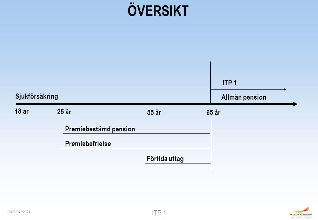 ITP 1 2008-04 sid 21 ÖVERSIKT Sjukförsäkring 18 år 25 år 55 år65 år Premiebestämd pension Premiebefrielse Förtida uttag ITP 1 Allmän pension