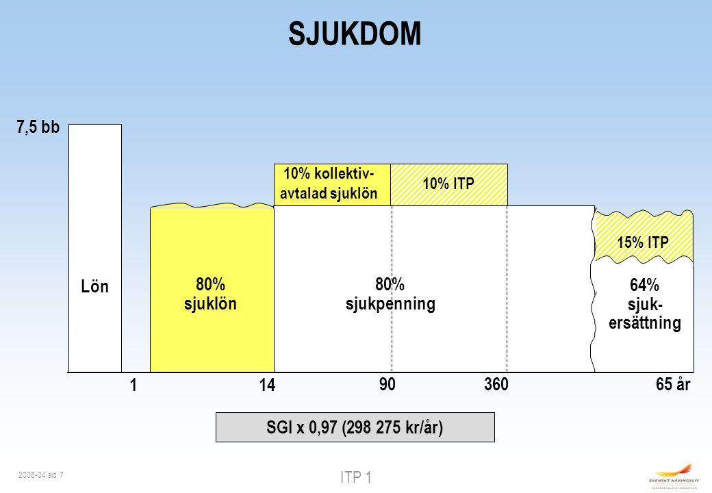 ITP 1 2008-04 sid 7 SJUKDOM 7,5 bb Lön 10% kollektiv- avtalad sjuklön 114 90 80% sjukpenning 15% ITP 65 år 360 10% ITP 80% sjuklön 64% sjuk- ersättning SGI x 0,97 (298 275 kr/år)