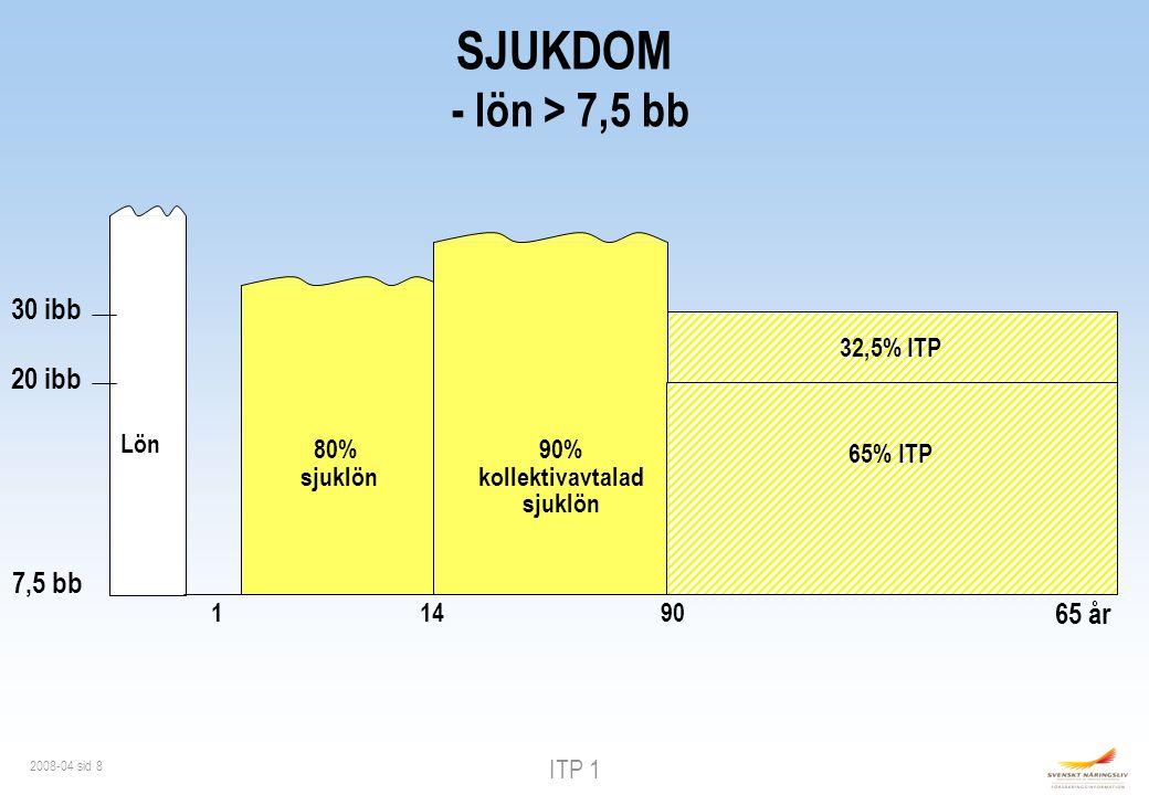 ITP 1 2008-04 sid 8 1 80% sjuklön 20 ibb 30 ibb 32,5% ITP 9014 90% kollektivavtalad sjuklön SJUKDOM - lön > 7,5 bb Lön 65% ITP 65 år 7,5 bb