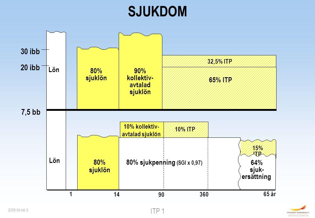 ITP 1 2008-04 sid 9 10% ITP 7,5 bb Lön 10% kollektiv- avtalad sjuklön 80% sjuklön 1 14 90 80% sjukpenning (SGI x 0,97) 20 ibb 30 ibb 65% ITP 80% sjuklön 32,5% ITP Lön 90% kollektiv- avtalad sjuklön SJUKDOM 65 år 360 64% sjuk- ersättning 15% ITP