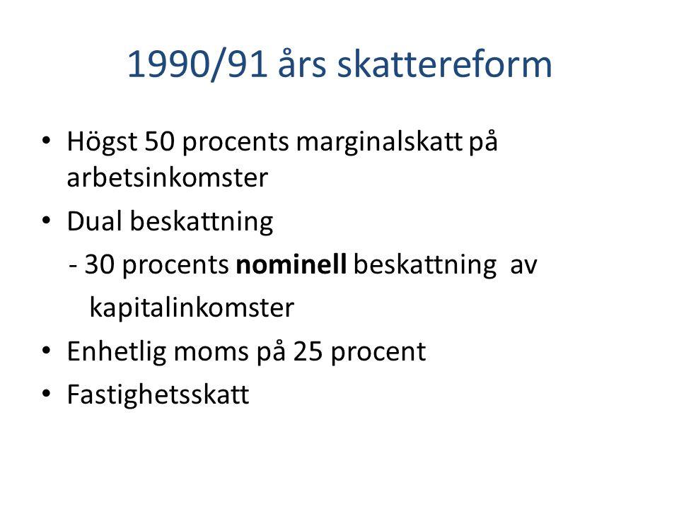 1990/91 års skattereform Högst 50 procents marginalskatt på arbetsinkomster Dual beskattning - 30 procents nominell beskattning av kapitalinkomster Enhetlig moms på 25 procent Fastighetsskatt