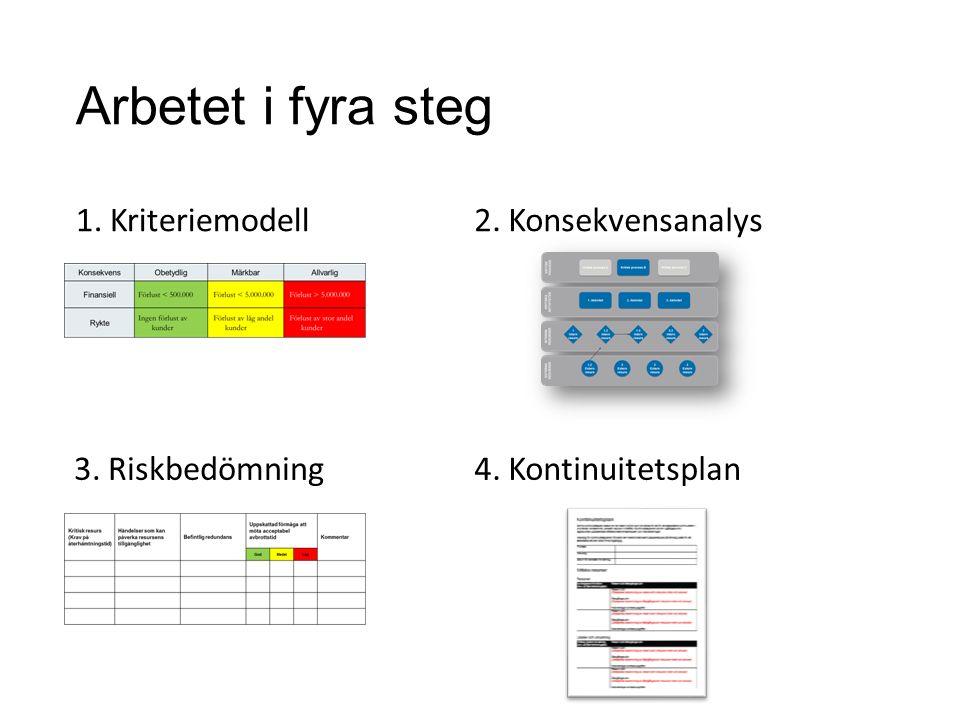 Arbetet i fyra steg 1. Kriteriemodell2. Konsekvensanalys 3. Riskbedömning4. Kontinuitetsplan