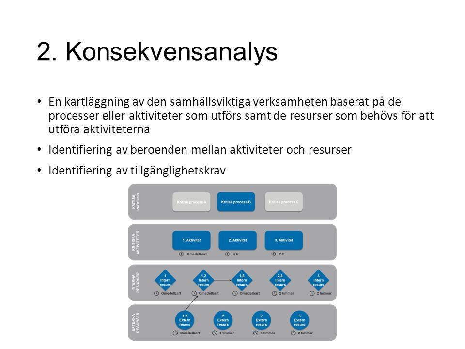 2. Konsekvensanalys En kartläggning av den samhällsviktiga verksamheten baserat på de processer eller aktiviteter som utförs samt de resurser som behö