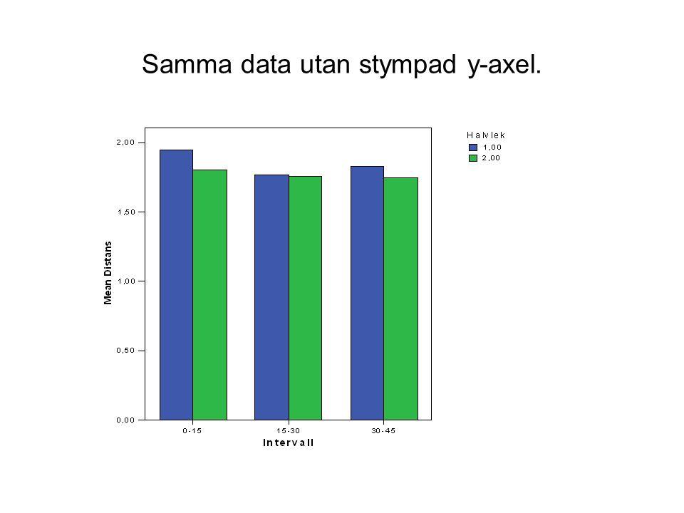 Samma data utan stympad y-axel.