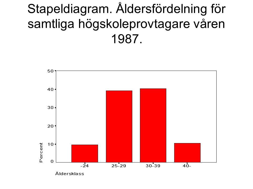 Stapeldiagram. Åldersfördelning för samtliga högskoleprovtagare våren 1987.