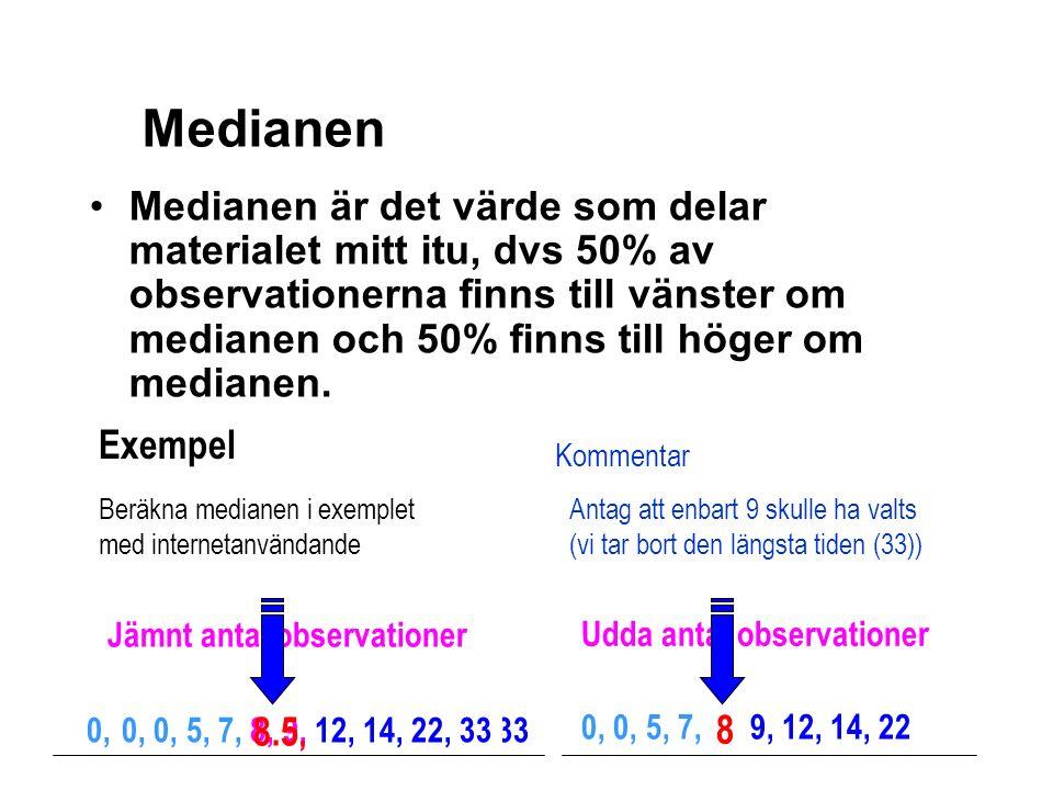 Udda antal observationer 0, 0, 5, 7, 8 9, 12, 14, 22 0, 0, 5, 7, 8, 9, 12, 14, 22, 33 Jämnt antal observationer Exempel Beräkna medianen i exemplet med internetanvändande Medianen är det värde som delar materialet mitt itu, dvs 50% av observationerna finns till vänster om medianen och 50% finns till höger om medianen.