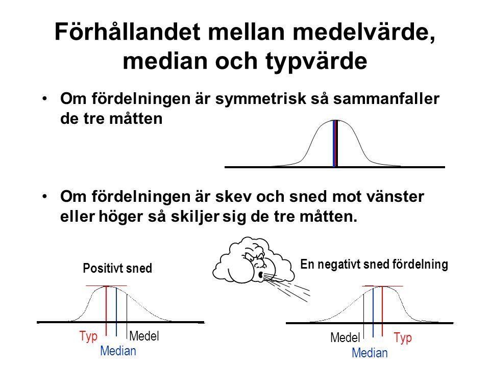 Positivt sned Medel Median Typ Medel Median Typ En negativt sned fördelning Förhållandet mellan medelvärde, median och typvärde Om fördelningen är sym