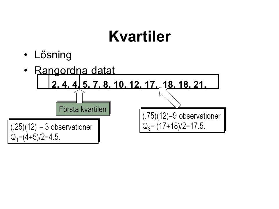 Lösning Rangordna datat 2, 4, 4, 5, 7, 8, 10, 12, 17, 18, 18, 21, (.25)(12) = 3 observationer Q 1 =(4+5)/2=4.5. (.25)(12) = 3 observationer Q 1 =(4+5)