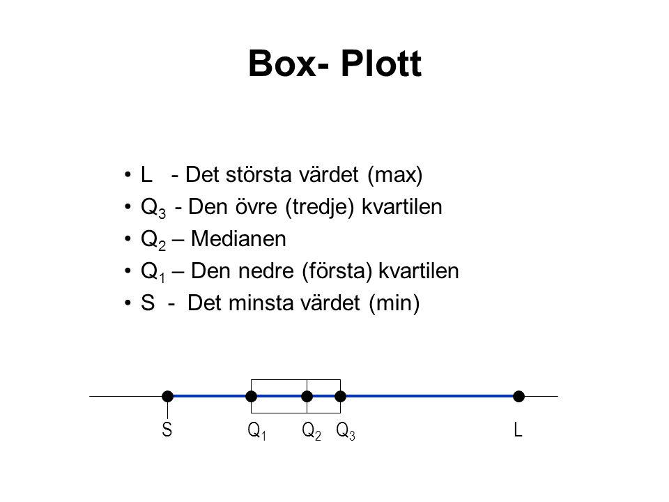 L - Det största värdet (max) Q 3 - Den övre (tredje) kvartilen Q 2 – Medianen Q 1 – Den nedre (första) kvartilen S - Det minsta värdet (min) SQ1Q1 Q2Q