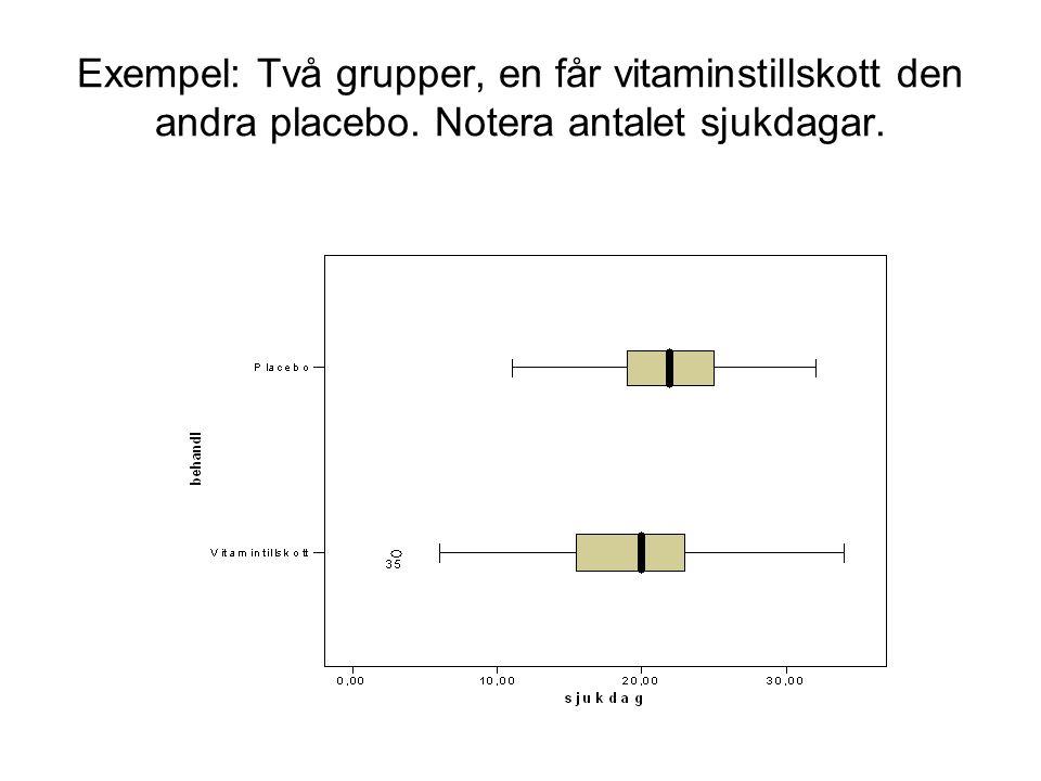 Exempel: Två grupper, en får vitaminstillskott den andra placebo. Notera antalet sjukdagar.
