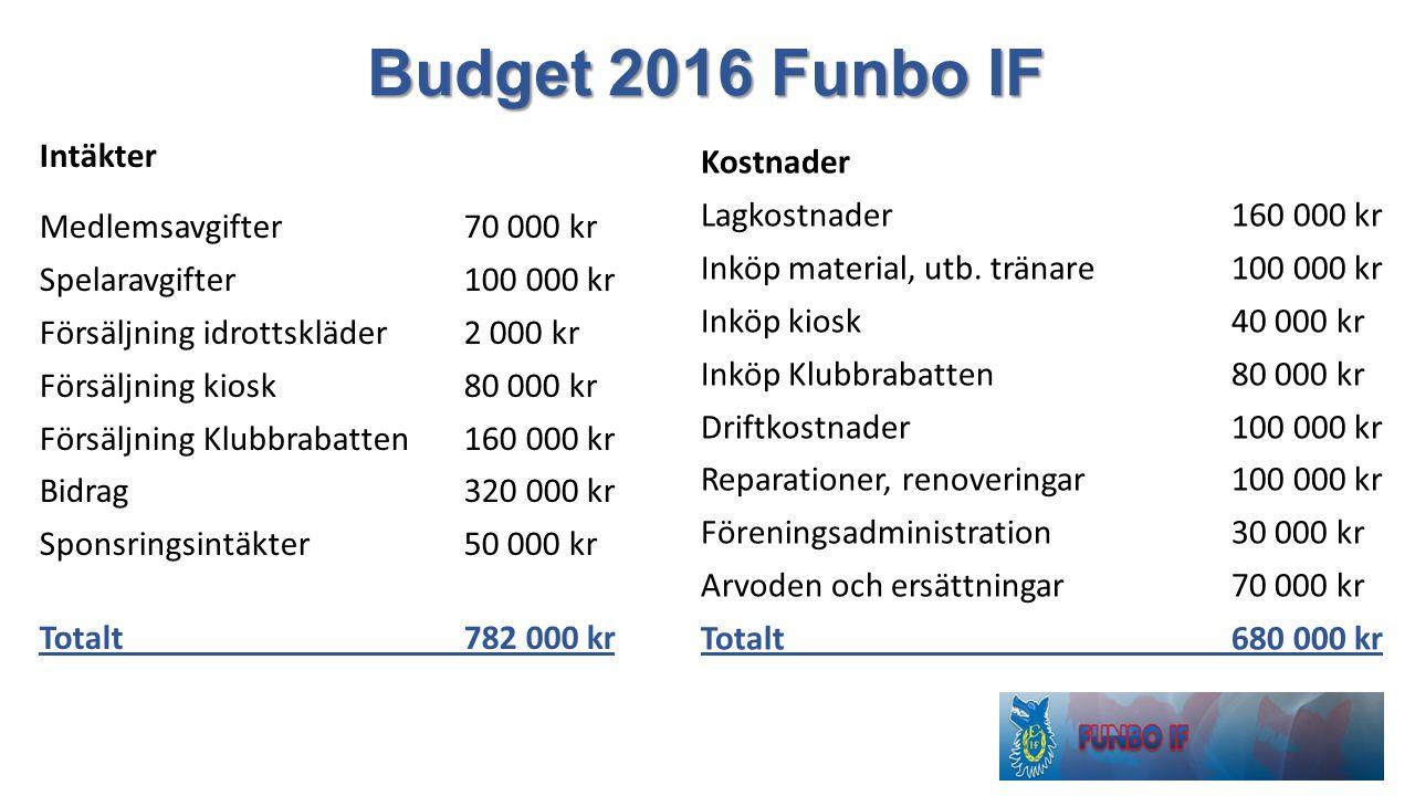 Budget 2016 Funbo IF Intäkter Medlemsavgifter 70 000 kr Spelaravgifter 100 000 kr Försäljning idrottskläder 2 000 kr Försäljning kiosk 80 000 kr Försä