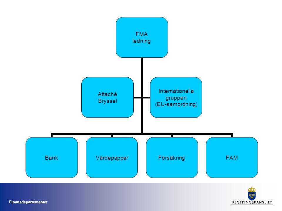 FMA ledning BankVärdepapperFörsäkringFAM Attaché Bryssel Internationella gruppen (EU-samordning)