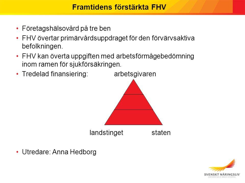 Framtidens förstärkta FHV Företagshälsovård på tre ben FHV övertar primärvårdsuppdraget för den förvärvsaktiva befolkningen.