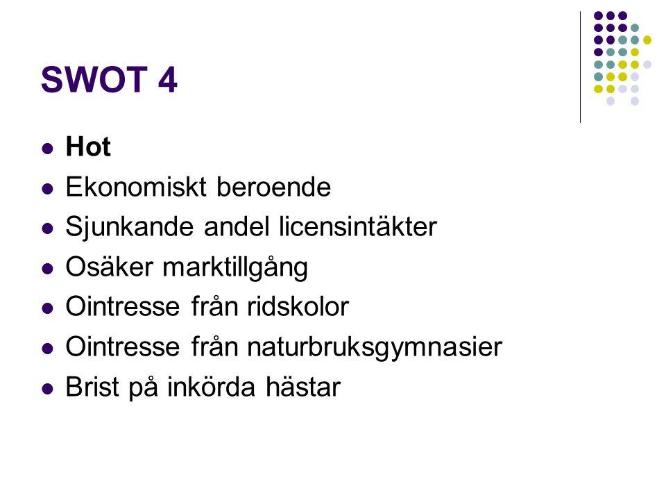 SWOT 4 Hot Ekonomiskt beroende Sjunkande andel licensintäkter Osäker marktillgång Ointresse från ridskolor Ointresse från naturbruksgymnasier Brist på