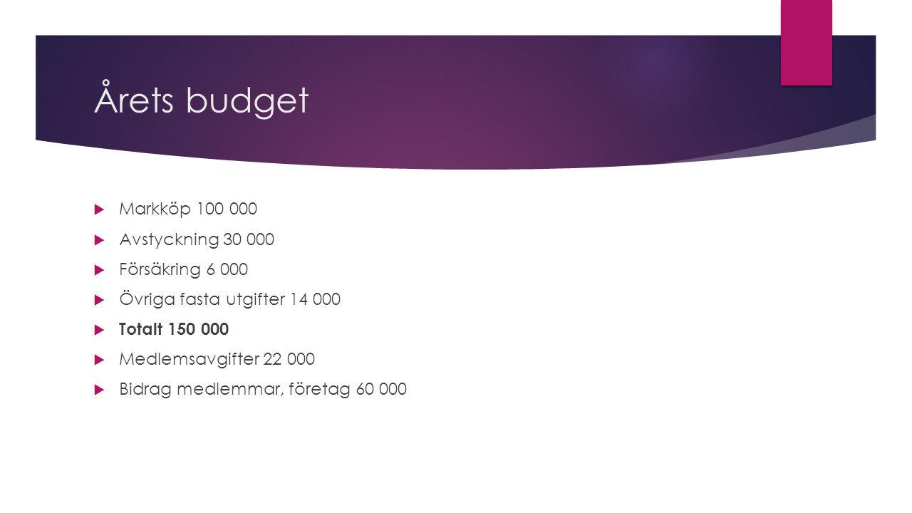 Årets budget  Markköp 100 000  Avstyckning 30 000  Försäkring 6 000  Övriga fasta utgifter 14 000  Totalt 150 000  Medlemsavgifter 22 000  Bidrag medlemmar, företag 60 000