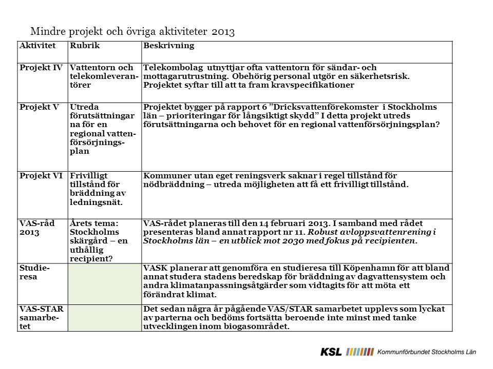 AktivitetRubrikBeskrivning Projekt IVVattentorn och telekomleveran- törer Telekombolag utnyttjar ofta vattentorn för sändar- och mottagarutrustning. O