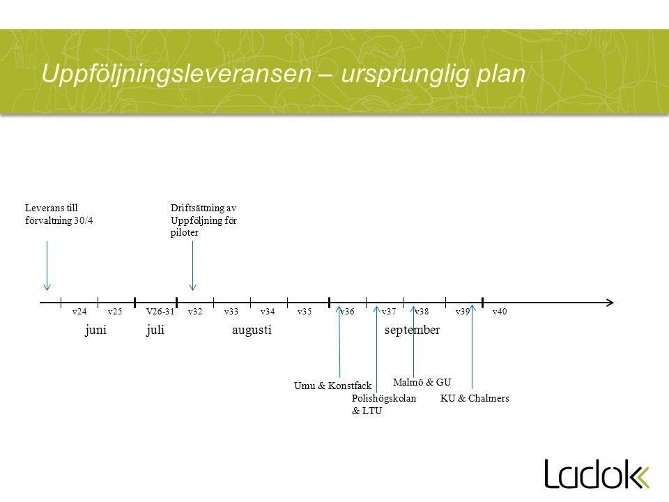 Uppföljningsleveransen – ursprunglig plan v24v25V26-31v32v33v34 junijuliaugusti v35v36v37v38v39v40 Umu & Konstfack september Polishögskolan & LTU Malmö & GU KU & Chalmers Driftsättning av Uppföljning för piloter Leverans till förvaltning 30/4