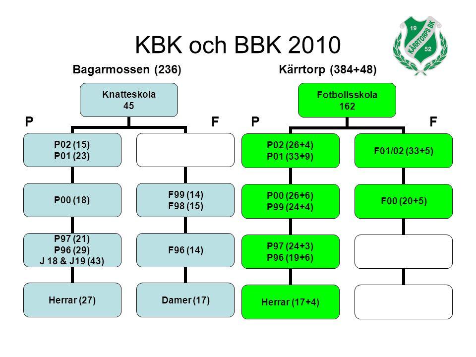 KBK och BBK 2010 Knatteskola 45 P02 (15) P01 (23) P00 (18) P97 (21) P96 (29) J 18 & J19 (43) Herrar (27) F99 (14) F98 (15) F96 (14) Damer (17) Fotbollsskola 162 P02 (26+4) P01 (33+9) P00 (26+6) P99 (24+4) P97 (24+3) P96 (19+6) Herrar (17+4) F01/02 (33+5) F00 (20+5) Bagarmossen (236)Kärrtorp (384+48) PFPF