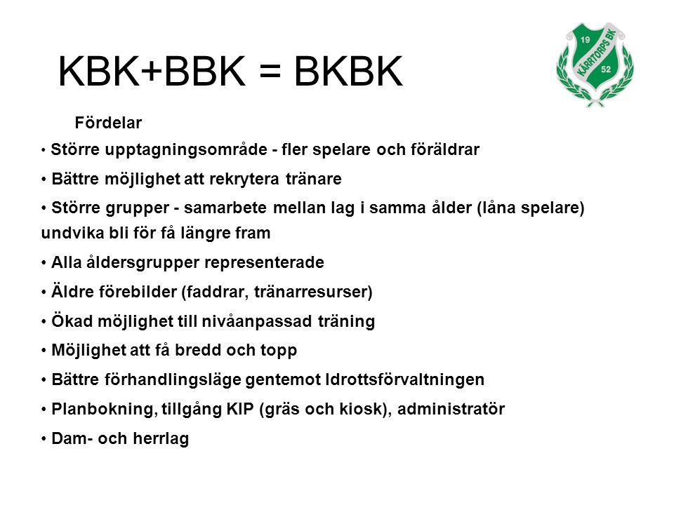 KBK+BBK = BKBK Fördelar Större upptagningsområde - fler spelare och föräldrar Bättre möjlighet att rekrytera tränare Större grupper - samarbete mellan lag i samma ålder (låna spelare) undvika bli för få längre fram Alla åldersgrupper representerade Äldre förebilder (faddrar, tränarresurser) Ökad möjlighet till nivåanpassad träning Möjlighet att få bredd och topp Bättre förhandlingsläge gentemot Idrottsförvaltningen Planbokning, tillgång KIP (gräs och kiosk), administratör Dam- och herrlag