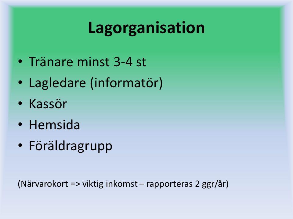 Lagorganisation Tränare minst 3-4 st Lagledare (informatör) Kassör Hemsida Föräldragrupp (Närvarokort => viktig inkomst – rapporteras 2 ggr/år)
