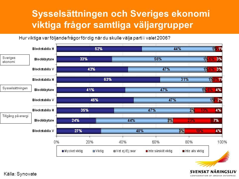 Sysselsättningen och Sveriges ekonomi viktiga frågor samtliga väljargrupper Hur viktiga var följande frågor för dig när du skulle välja parti i valet