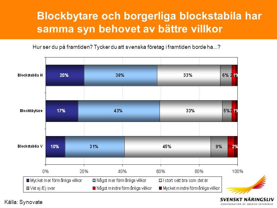 Blockbytare och borgerliga blockstabila har samma syn behovet av bättre villkor Hur ser du på framtiden? Tycker du att svenska företag i framtiden bor