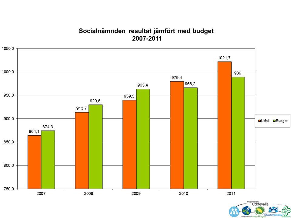 Dyrare äldreomsorg Vi är billigare på flera områden inom SOC MEN Vi är dyrare inom äldreomsorgen Befolkningen kommer att åldras och att det kommer att krävas mer vård i framtiden För att klara dessa framtida behov måste vi vidta åtgärder redan nu Dagens besparingar syftar till en bättre äldrevård i framtiden
