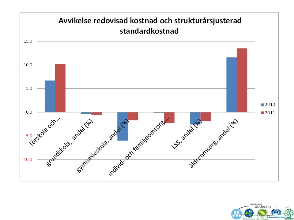 Ett exempel … äldreboende jämförelse Om Uddevalla varit Trollhättan: Antalet boende – 114 platser 6% av 9990 =599 bostäder, Ua 7% =730 boende Diff.