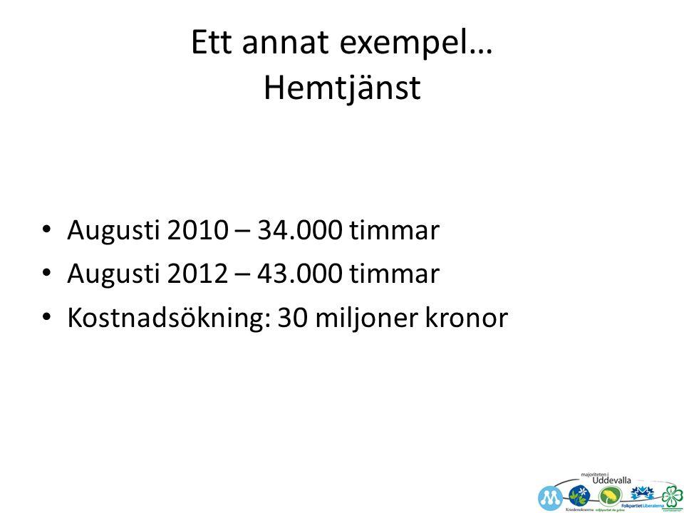 Ett annat exempel… Hemtjänst Augusti 2010 – 34.000 timmar Augusti 2012 – 43.000 timmar Kostnadsökning: 30 miljoner kronor