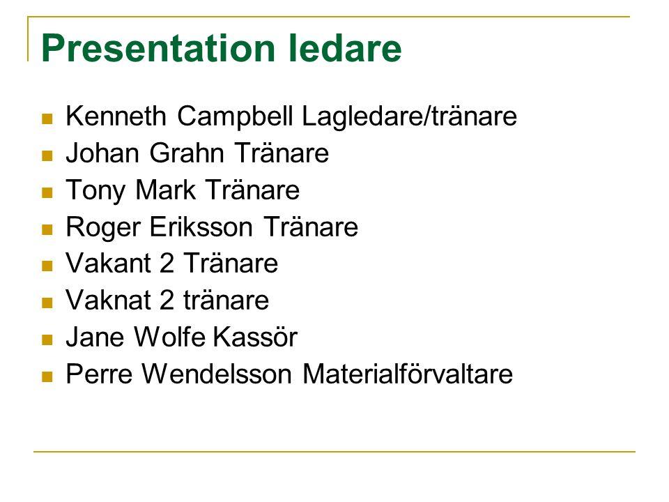 Presentation ledare Kenneth Campbell Lagledare/tränare Johan Grahn Tränare Tony Mark Tränare Roger Eriksson Tränare Vakant 2 Tränare Vaknat 2 tränare