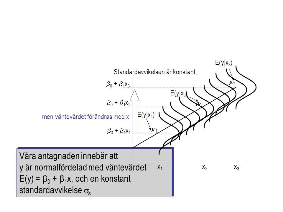 Våra antagnaden innebär att y är normalfördelad med väntevärdet E(y) =  0 +  1 x, och en konstant standardavvikelse   Våra antagnaden innebär att y är normalfördelad med väntevärdet E(y) =  0 +  1 x, och en konstant standardavvikelse     0 +  1 x 1  0 +  1 x 2  0 +  1 x 3 E(y|x 2 ) E(y|x 3 ) x1x1 x2x2 x3x3  E(y|x 1 )  Standardavvikelsen är konstant, men väntevärdet förändras med x