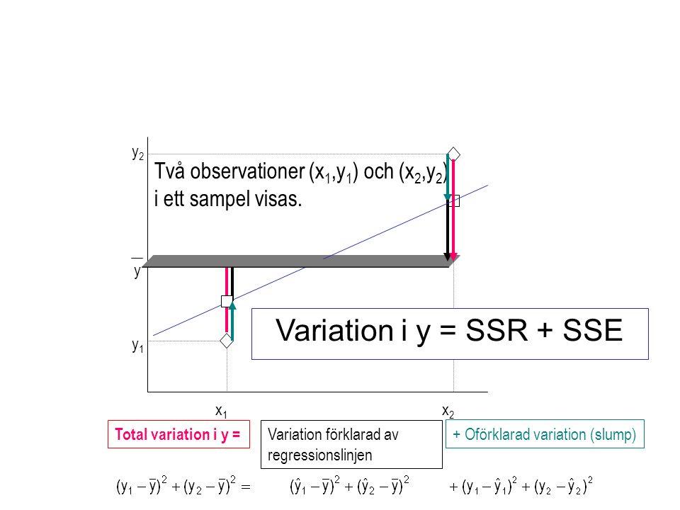 x1x1 x2x2 y1y1 y2y2 y Två observationer (x 1,y 1 ) och (x 2,y 2 ) i ett sampel visas. Total variation i y = Variation förklarad av regressionslinjen +