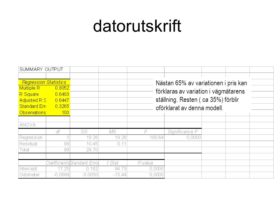 Nästan 65% av variationen i pris kan förklaras av variation i vägmätarens ställning. Resten ( ca 35%) förblir oförklarat av denna modell. datorutskrif