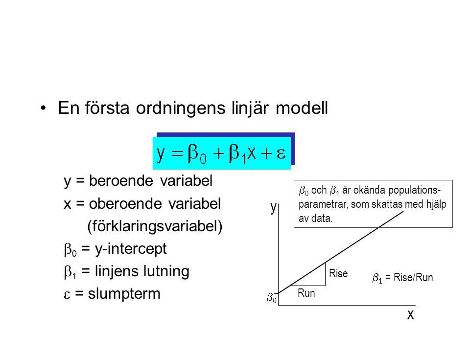 En första ordningens linjär modell y = beroende variabel x = oberoende variabel (förklaringsvariabel)  0 = y-intercept  1 = linjens lutning  = slumpterm x y 00 Run Rise   = Rise/Run  0 och  1 är okända populations- parametrar, som skattas med hjälp av data.