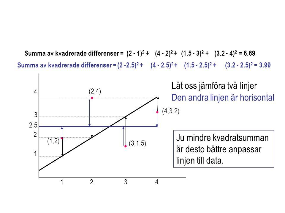 MK-skattningar av  1 och  0 MK-skattningar av  1 och  0 fås på följande sätt: Den skattade linjen blir då:
