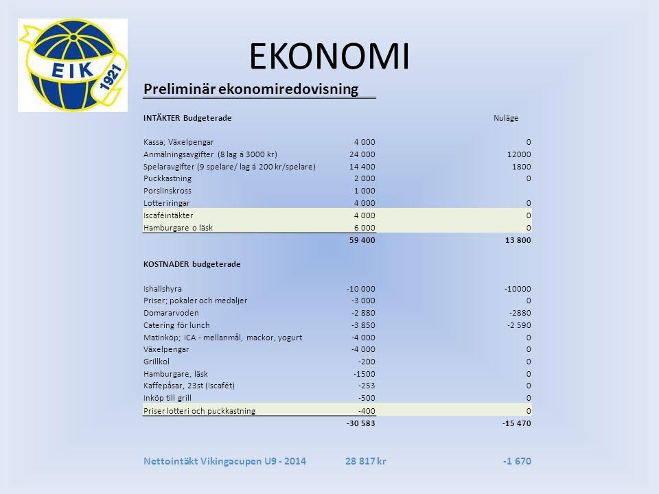 EKONOMI Preliminär ekonomiredovisning INTÄKTER BudgeteradeNuläge Kassa; Växelpengar4 0000 Anmälningsavgifter (8 lag á 3000 kr)24 00012000 Spelaravgift