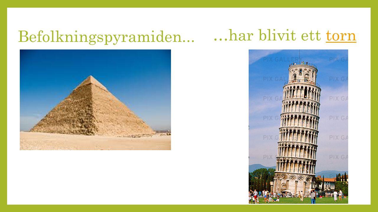 …har blivit ett torntorn Befolkningspyramiden...