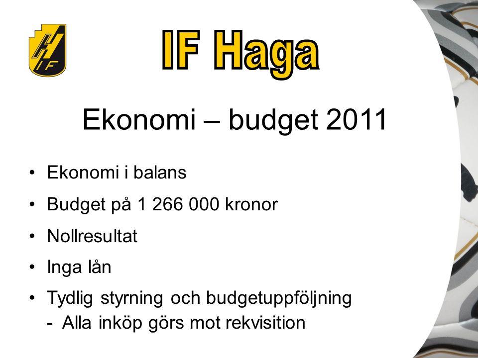 Ekonomi – budget 2011 Ekonomi i balans Budget på 1 266 000 kronor Nollresultat Inga lån Tydlig styrning och budgetuppföljning - Alla inköp görs mot re