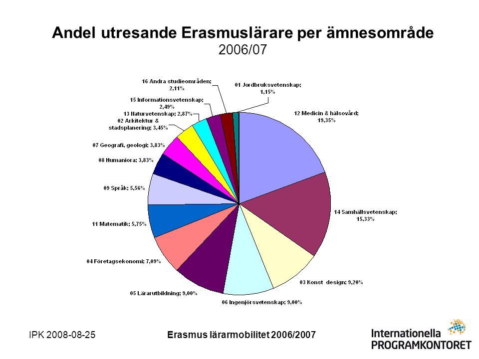 IPK 2008-08-25Erasmus lärarmobilitet 2006/2007 Andel utresande Erasmuslärare per ämnesområde 2006/07