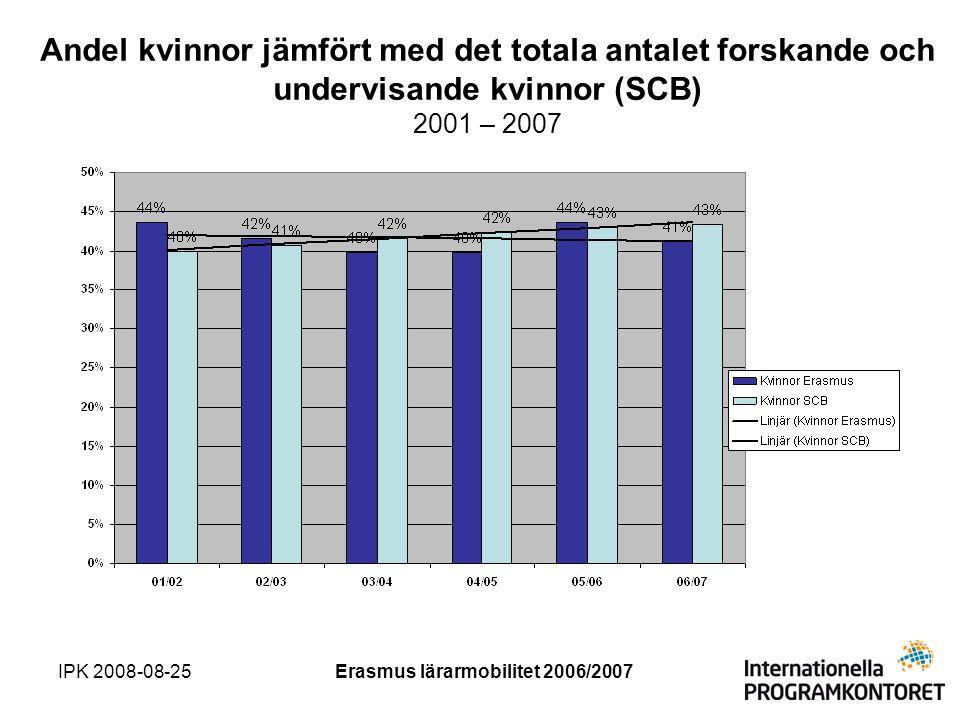 IPK 2008-08-25Erasmus lärarmobilitet 2006/2007 Andel kvinnor jämfört med det totala antalet forskande och undervisande kvinnor (SCB) 2001 – 2007