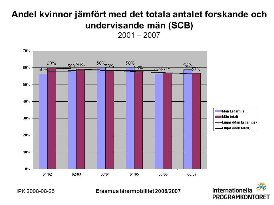 IPK 2008-08-25Erasmus lärarmobilitet 2006/2007 Andel kvinnor jämfört med det totala antalet forskande och undervisande män (SCB) 2001 – 2007