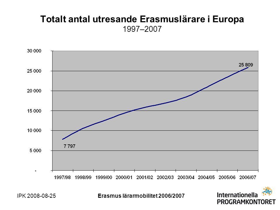 IPK 2008-08-25Erasmus lärarmobilitet 2006/2007 Antal in- och utresande Erasmuslärare Sverige 1997–2007
