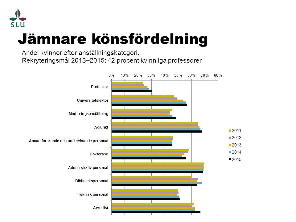 Jämnare könsfördelning Andel kvinnor efter anställningskategori. Rekryteringsmål 2013–2015: 42 procent kvinnliga professorer