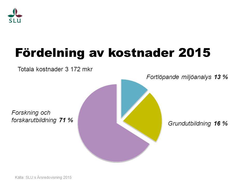 Fördelning av kostnader 2015 Källa: SLU:s Årsredovisning 2015 Fortlöpande miljöanalys 13 % Grundutbildning 16 % Forskning och forskarutbildning 71 % Totala kostnader 3 172 mkr