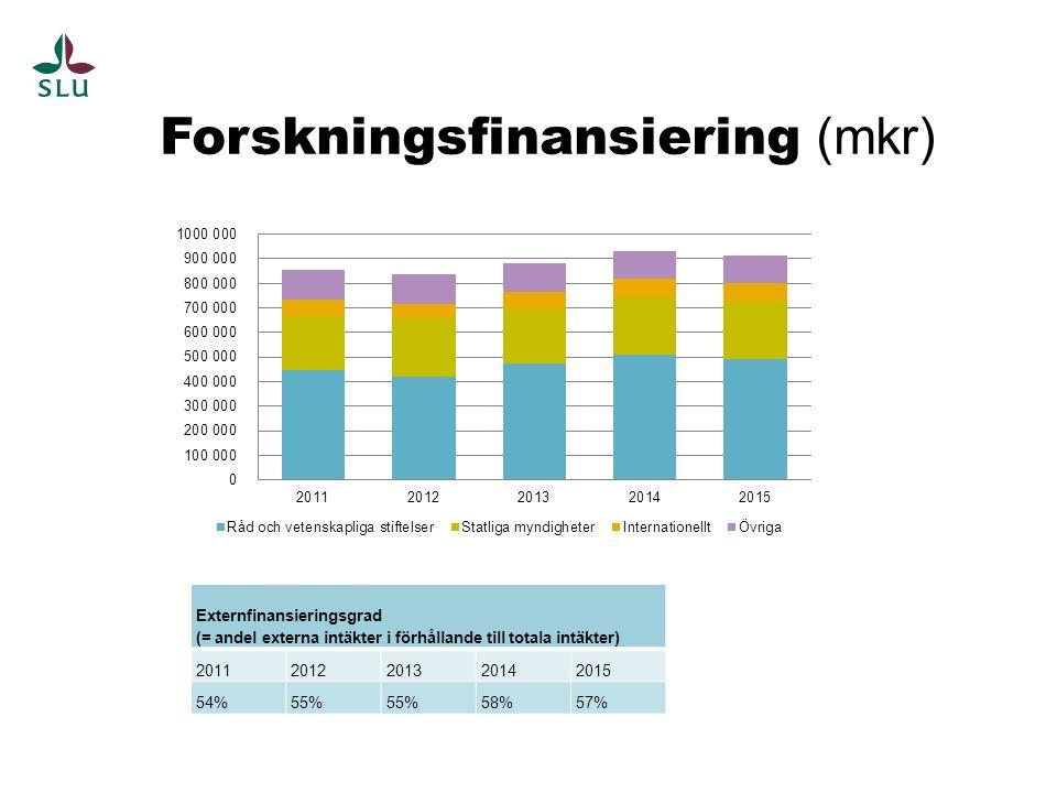 Externfinansieringsgrad (= andel externa intäkter i förhållande till totala intäkter) 20112012201320142015 54%55% 58%57% Forskningsfinansiering (mkr)