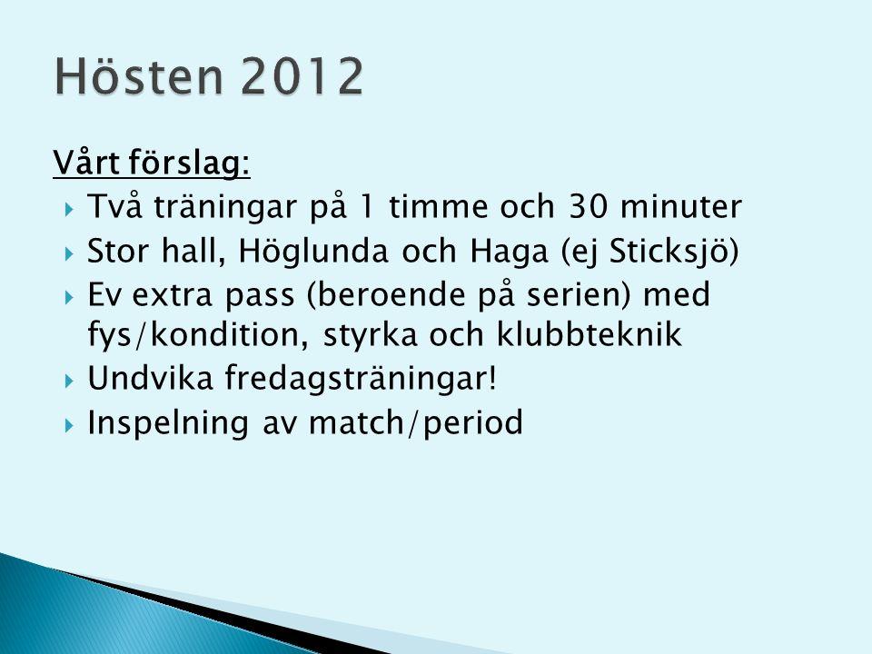 Vårt förslag:  Två träningar på 1 timme och 30 minuter  Stor hall, Höglunda och Haga (ej Sticksjö)  Ev extra pass (beroende på serien) med fys/kondition, styrka och klubbteknik  Undvika fredagsträningar.