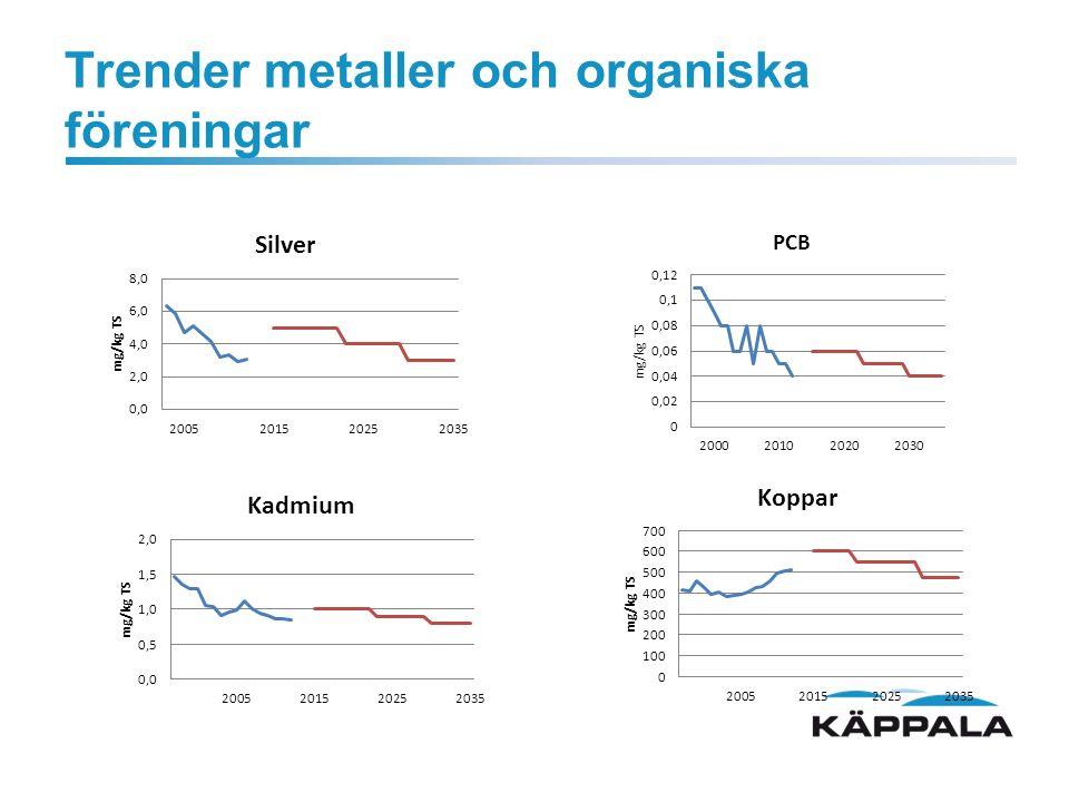 Trender metaller och organiska föreningar