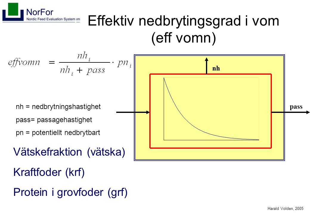 Harald Volden, 2005 Effektiv nedbrytingsgrad i vom (eff vomn) pass nh Vätskefraktion (vätska) Kraftfoder (krf) Protein i grovfoder (grf) nh = nedbrytningshastighet pass= passagehastighet pn = potentiellt nedbrytbart